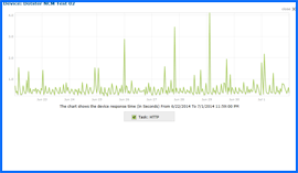 Screenshot of Dotster Uptime Test Results Chart 6/22/14–7/1/14. Click to enlarge.