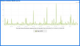 Captura de pantalla de Dotster Prueba de tiempo de actividad Resultados Gráfico 6/22/14–7/1/14. Haga clic para ampliar.