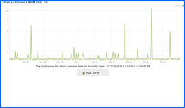Screenshot of Eleven2 Uptime Test Results Chart 11/27/14–12/6/14. Click to enlarge.