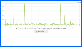 Screenshot of FastDomain Web Hosting 10-day Uptime Test Results Chart 2/22/15–3/4/15. Click to enlarge.