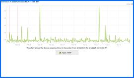 Imagen de Pantalla del Gráfico de Resultados de Pruebas de Disponibilidad durante 10 días del Alojamiento Web FastDomain, 22/Feb/15–4/Mar/15. Haga clic para ampliar.