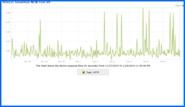 Screenshot of GlowHost Uptime Test Results Chart 11/27/14–12/06/14. Click to enlarge.