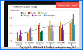 Screenshot of GoDaddy 90-day Server Speed Speed claim. Image is copyright 1999-2014 GoDaddy Operating Company, LLC. Click to enlarge.