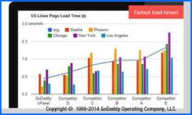 Captura de pantalla de GoDaddy 90-day Server Speed Speed claim. Image is copyright 1999-2014 GoDaddy Operating Company, LLC. Haga clic para ampliar.