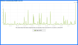 Screenshot of GreenGeeks Uptime Test Results Chart 6/22/14–7/1/14. Click to enlarge.