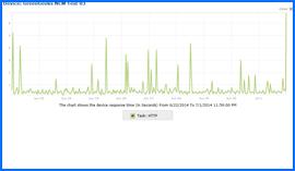 Captura de pantalla de GreenGeeks Prueba de tiempo de actividad Resultados Gráfico 6/22/14–7/1/14. Haga clic para ampliar.