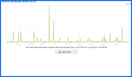 Screenshot of Hostoople Uptime Test Results Chart 11/27/14–12/06/14. Click to enlarge.