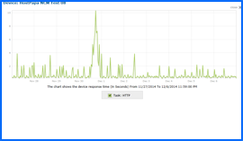Screenshot of HostPapa Uptime Test Results Chart 11/27/14–12/06/14. Click to enlarge.