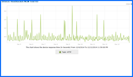 Screenshot of HostRocket Uptime Test Results Chart 3/6/14–3/15/14. Click to enlarge.