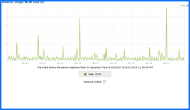 Screenshot of iPage Uptime Test Results Chart 4/18/14–4/27/14. Click to enlarge.