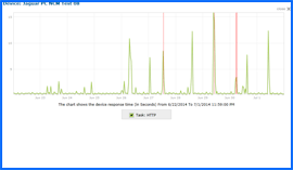Screenshot of JaguarPC Uptime Test Results Chart 6/22/14–7/1/14. Click to enlarge.