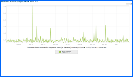 Captura de pantalla de Lunarpages Prueba de tiempo de actividad Resultados Gráfico 6/22/14–7/1/14. Haga clic para ampliar.