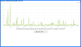Screenshot of NetHosting Web Hosting 10-day Uptime Test Results Chart 2/22/15–3/4/15. Click to enlarge.