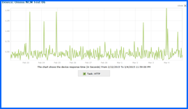 Screenshot of Omnis Web Hosting 10-day Uptime Test Results Chart 2/22/15–3/4/15. Click to enlarge.
