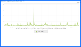 Screenshot of Register.com Uptime Test Results Chart 11/27/14–12/06/14. Click to enlarge.