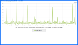 Screenshot of Servage One Web Hosting 10-day Uptime Test Results Chart 2/22/15–3/4/15. Click to enlarge.