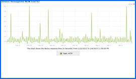 Imagen de pantalla del Gráfico de Resultados de Prueba de Disponibilidad durante 10 Días, del Alojamiento Web de Servage One, 22/Feb/15–4/Mar/15. Haga clic para ampliar.