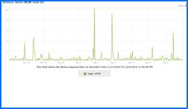 Imagen de Pantalla del Gráfico de Resultados de Pruebas de Disponibilidad para Site5, 27/Nov/14–6/Dic/14. Haga clic para ampliar.