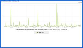 Imagen de Pantalla del Gráfico de Resultados de Prueba y Disponibilidad de Site5, 2/dic/14–11/dic/14. Haga clic para ampliar.