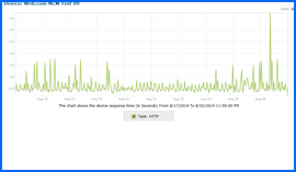 Screenshot of Web.com Uptime Test Results Chart 6/22/14–7/1/14. Click to enlarge.