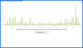 Captura de pantalla de Web.com Prueba de tiempo de actividad Resultados Gráfico 6/22/14–7/1/14. Haga clic para ampliar.
