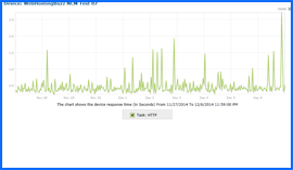 Screenshot of WebHostingBuzz Uptime Test Results Chart 11/27/14–12/06/14. Click to enlarge.