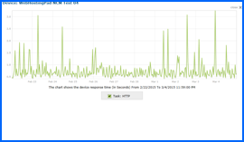 Screenshot of Web Hosting Pad Web Hosting 10-day Uptime Test Results Chart 2/22/15–3/4/15. Click to enlarge.