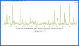 Imagen de pantalla del Gráfico de Resultados de Prueba de Disponibilidad durante 10 Días, del Alojamiento de Web Hosting Pad, 22/Feb/15–4/Mar/15. Haga clic para ampliar.