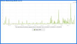 Screenshot of Yahoo Web Hosting 10-day Uptime Test Results Chart 2/22/15–3/4/15. Click to enlarge.